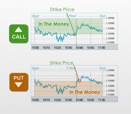 whatarebinaryoptions